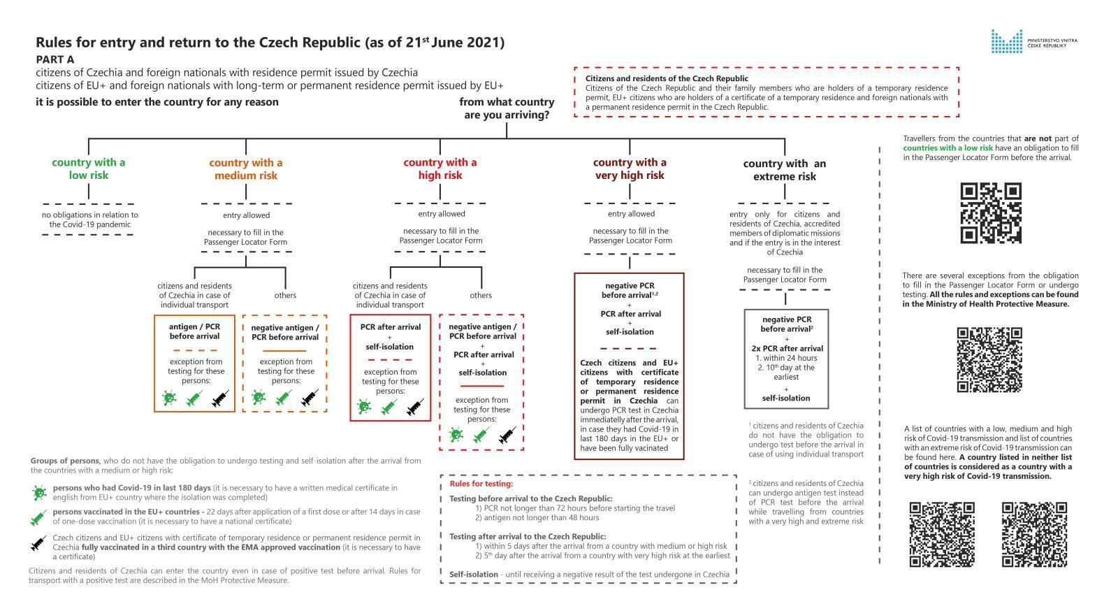 Czech republic Covid 19 update, Travel to czech republic in 2021
